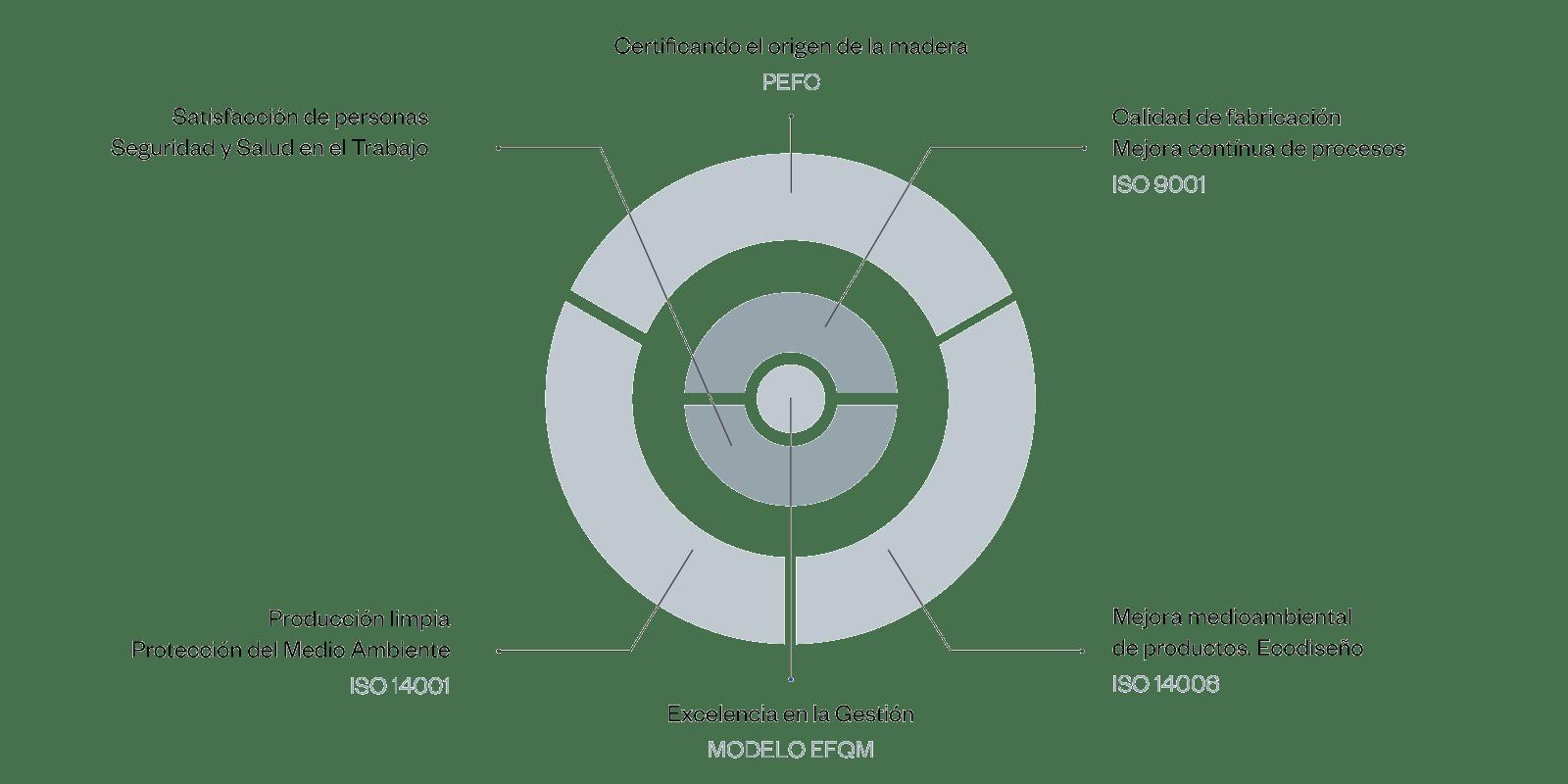 anillo sostenibilidad