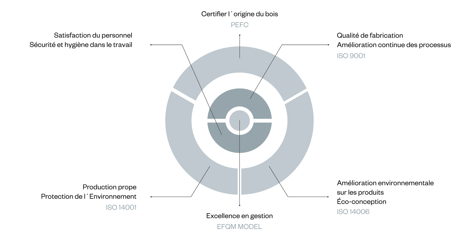 anneau de durabilité
