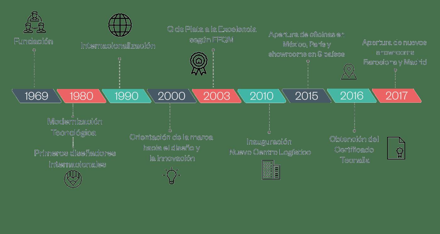 historia ofita